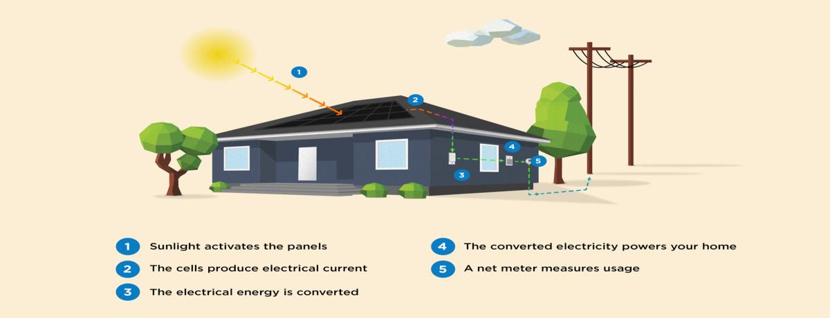 Solar 101 How Solar Energy Works Step By Step Certainteed